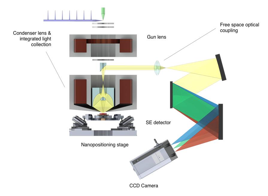 Allalin-System-Configuration-Blazing-Fast-Quantitative-Cathodoluminescence-Microscope-Attolight