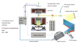Chronos-System-Configuration-Attolight-Picosecond-time-resolved-Cathodoluminescence-Microscope