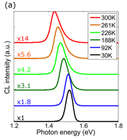 Allalin-Chronos-Spectra-GaAs-Nanostructure-Characterization-Doping-Metrology-Materials-Characterization-Attolight-Cathodoluminescence