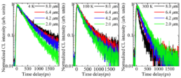 Chronos-Microrods-InGaN-GaN-Nanostructure-Characterization-Carrier-Dynamics-Materials-Characterization-Attolight-Cathodoluminescence